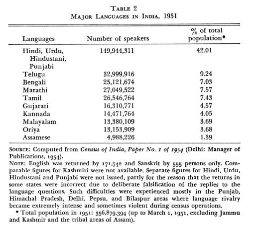 Punjabi 1951 Census